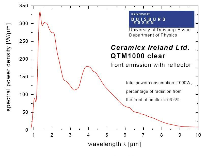 Spectral Analysis from Ceramicx
