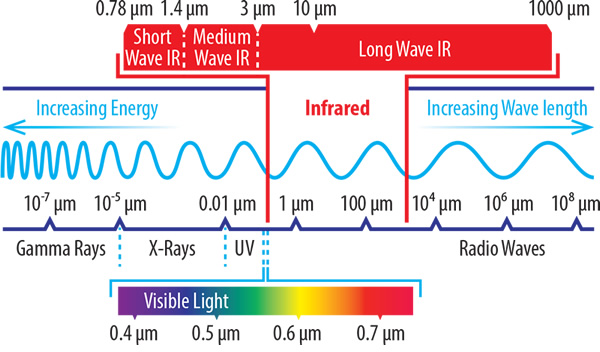 Where infrared appears on the electromagnetic spectrum