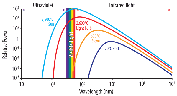 About infrared heat